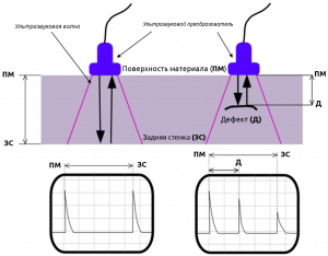 Схема работы ультразвукового дефектоскопа