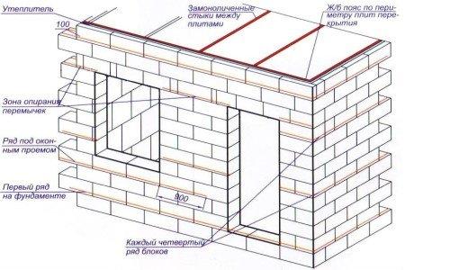 Схема расположения арматуры в пристройке дома из пенобетона