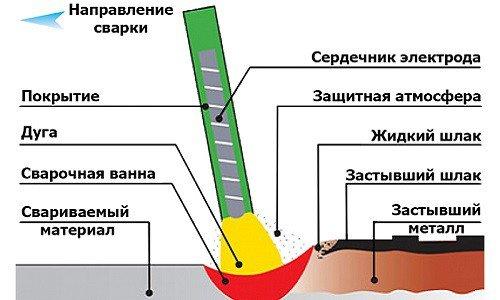 Схема ручной дуговой сварки металлическим электродом