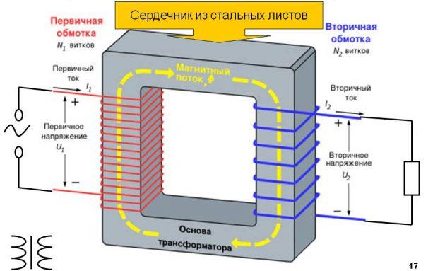 Схема сердечника трансформатора