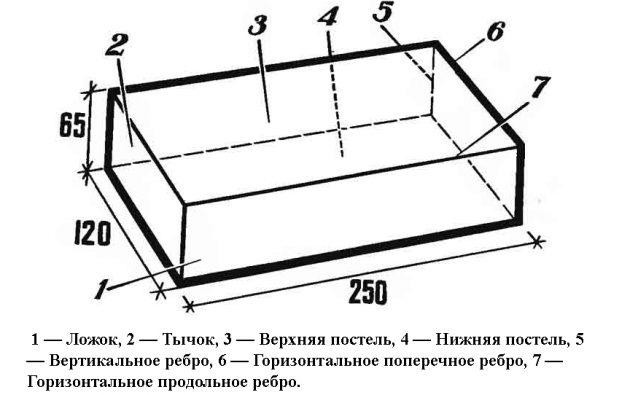 Схема силикатного кирпича