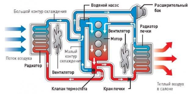 Схема системы охлаждения двигателя автомобиля