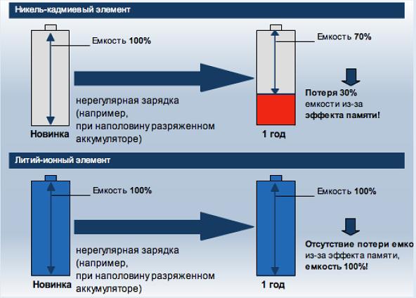 Схема сравнения никель-камидиевых и литийных акумуляторов шуруповерта