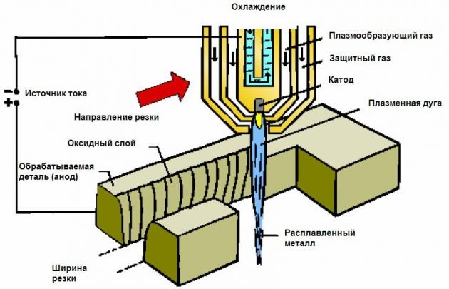Схема станка плазменной резки портального типа