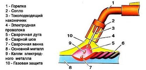Схема сварки нержавейки полуавтоматом