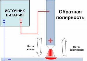Схема сварки при обратной полярности