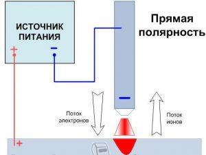 Схема сварки при прямой полярности