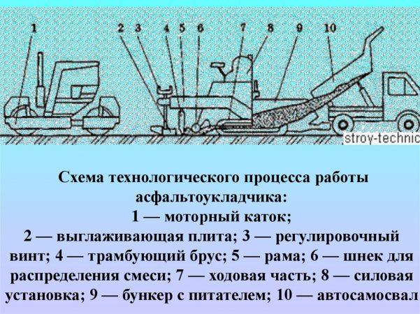 Схема технологического процесса работы асфальтоукладчика