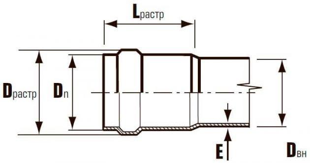 Схема трубы ПВХ наружной