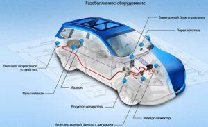 Схема установки ГБО на авто