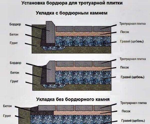 Схема установки бордюра для тротуарной плитки