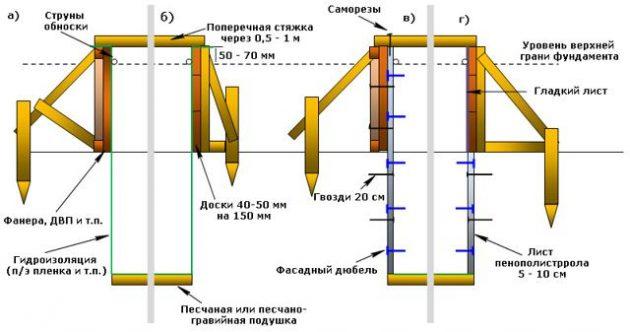 Схема установки опалубки для ленточного фундамента