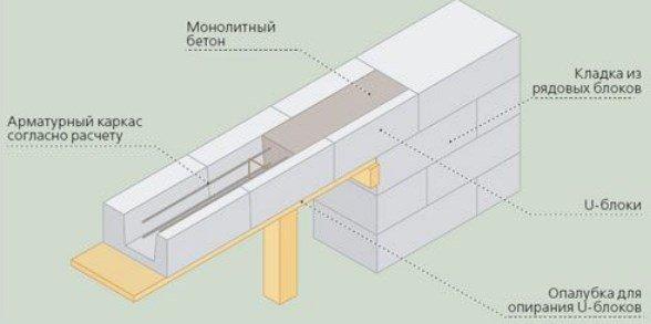 Схема устройства армопояса для газобетона