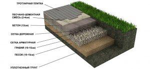Схема кладки тротуарной плитки на бетонное основание