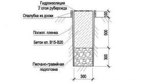 Схема устройства фундамента под дом из керамзитобетонных блоков