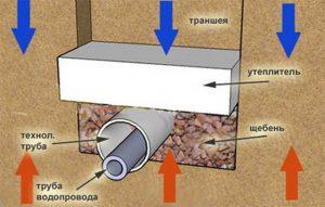 Схема утепления канализации в земле