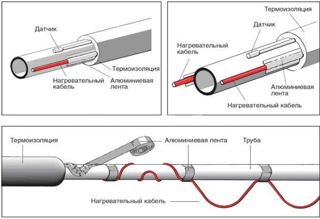 Схема утепления канализационной трубы