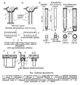 Схема видов свайных фундаментов