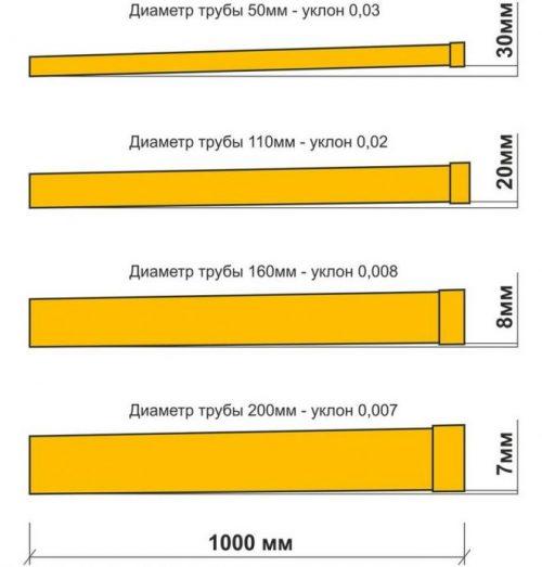 Схема зависимости уклона канализационной трубы от ее диаметра