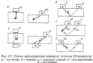 Схемы использования основных методов ультразвукового контроля