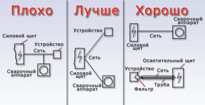 Схема подключения сварочного аппарата 380в фото 550