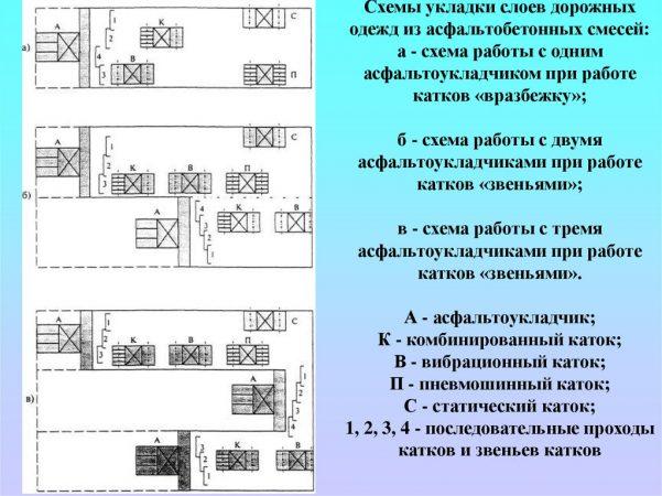 Схемы укладки слоев дорожных одежд из асфальтобетонных смесей автоукладчиком