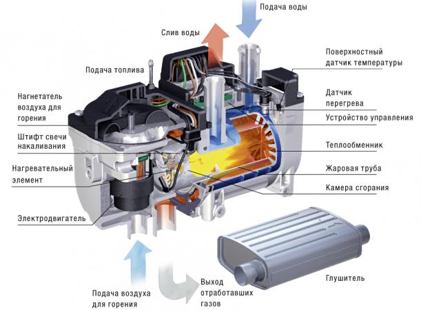Система прогрева двигателя