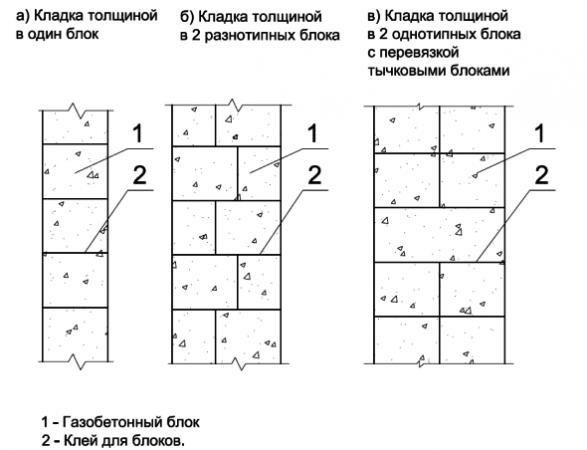 Способы кладки газобетонных блоков