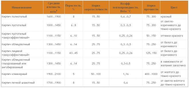 Сравнение облицовочных кирпичей