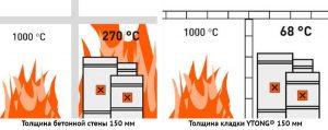 Сравнение огнестойкости стен из бетона и конструкций из стеновых блоков « Итонг»