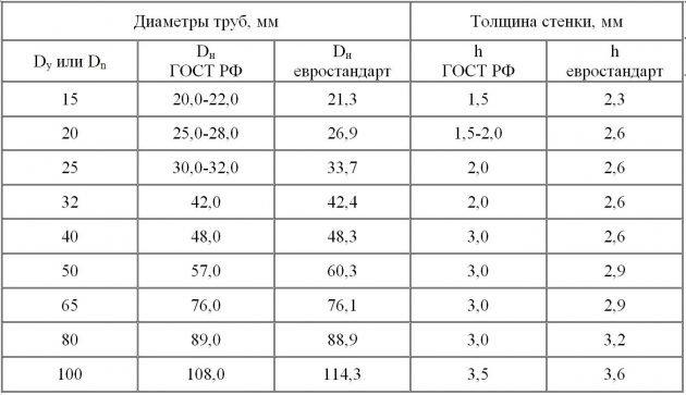 Сравнение видов и диаметров труб согласно ГОСТ РФ и евростандарта