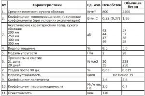Сравнительная таблица характеристики пенобетона и обычного бетона