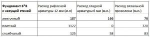 Сравнительная таблица необходимого количества арматуры и вязальной проволоки для разных типов фундаментов