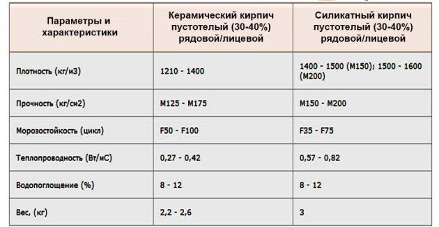 Сравнительная таблица силикатного белого и керамического красного кирпича
