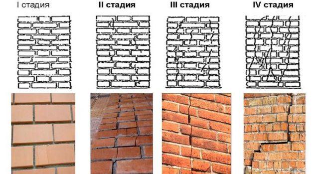 Стадии разрушения стены из-за несоблюдения технологий строительства