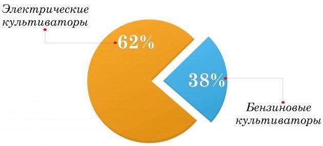 Статистика продаж культиваторов по типу двигателя