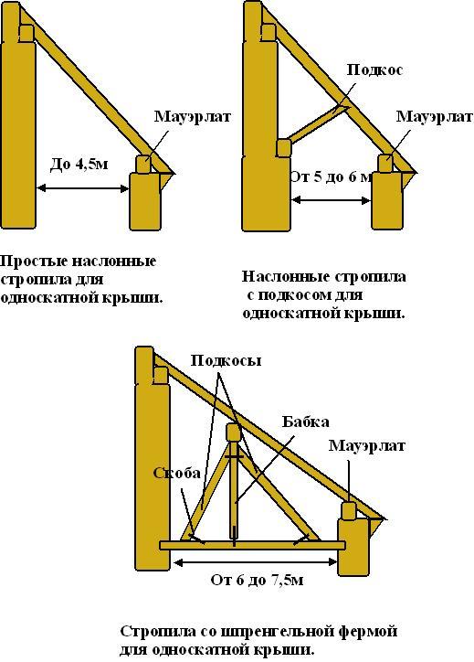 Стропильные системы односкатной крыши пристройки