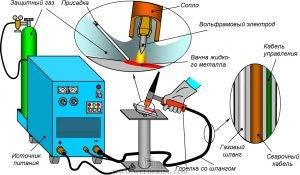 Сварка вольфрамовым электродом