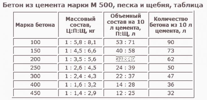 бетон марки 500 характеристики