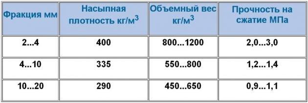Таблица физических свойств керамзита