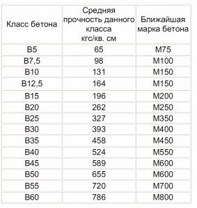 Таблица марок и классов бетона