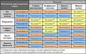 Таблица основных настроек инвертора