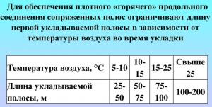 Таблица подготовки для начала работы асфальтоукладчика