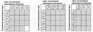Таблица рекомендуемых комбинаций прутьев арматуры