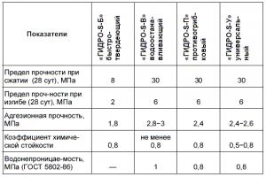Таблица смесей для железнения