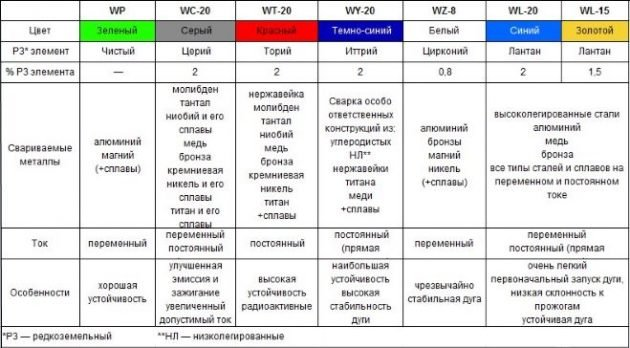 Таблица сравнения вольфрамовых электродов
