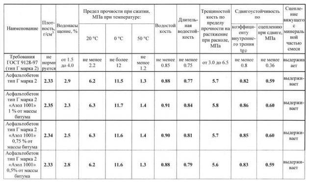 Таблица сцепления дорожного битума с поверхностью щебня