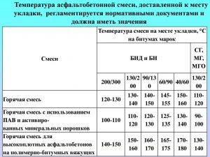 Таблица температуры асфальтобетонной смеси