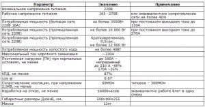 Таблица требуемых технических характеристик для сварочного аппарата