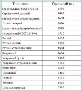 Таблица удельного веса песка